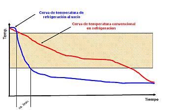Prolongación de la vida útil a través de la refrigeración al vacío.