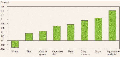 Projected average annual growth in global per capita food consumption, 2012-21