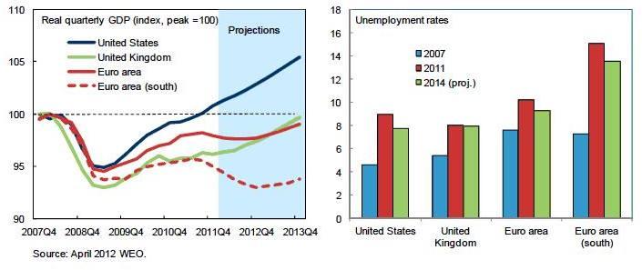 PIB (GDP) y ratios de desempleo.
