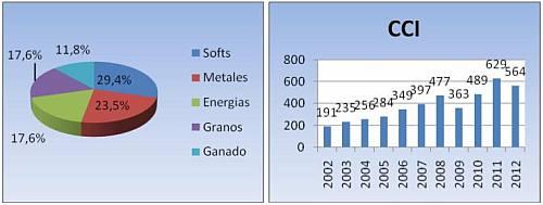 precios-commodities-2013-1