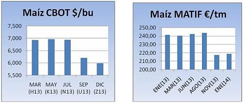 precios-commodities-2013-10