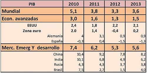 precios-commodities-2013-2