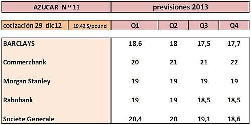 precios-commodities-2013-4