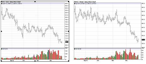 precios-commodities-2013-8