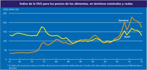 indice_precios_fao_052015_3