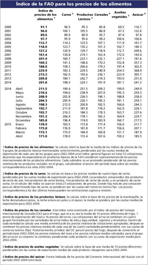 indice_precios_fao_052015_4