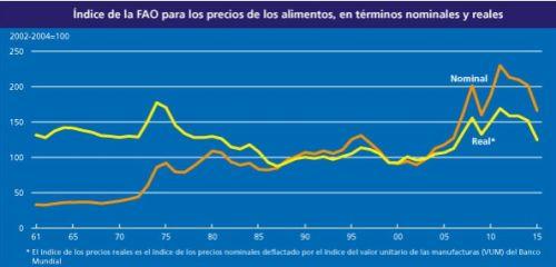 indice_precios_fao_112015_3