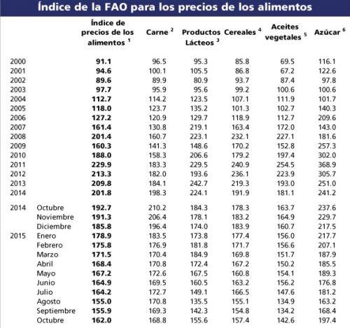 indice_precios_fao_112015_4