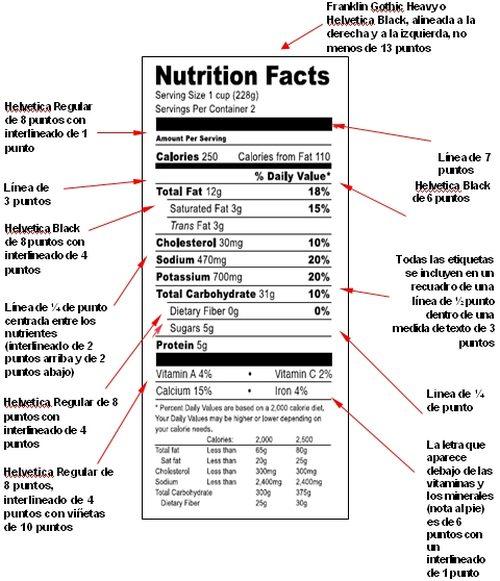 Etiquetado nutricional EEUU