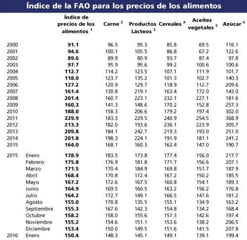 indice_precios_fao_04022016_4