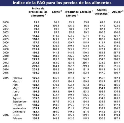 indice_precios_fao_04032016_4