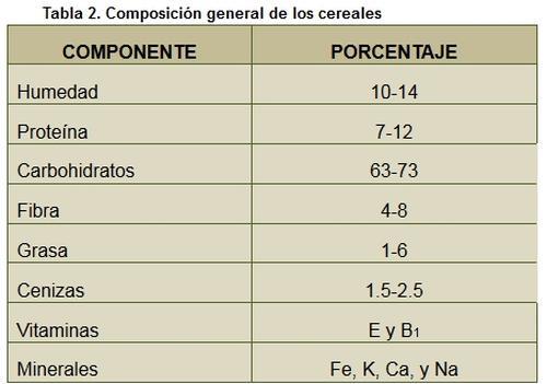 tabla2-curso-tecnologia-cereales
