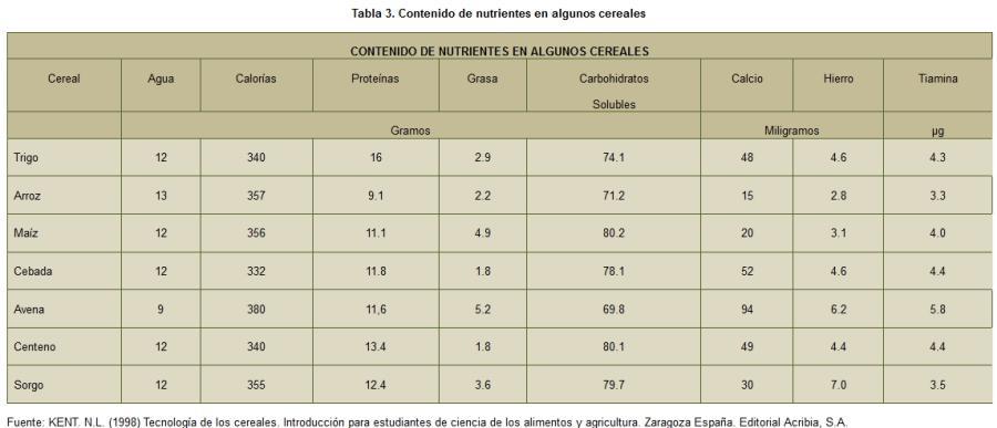 tabla3-curso-tecnologia-cereales