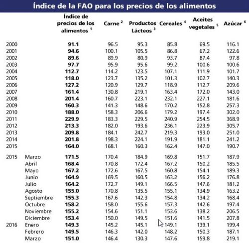 indice_precios_fao_07042016_4
