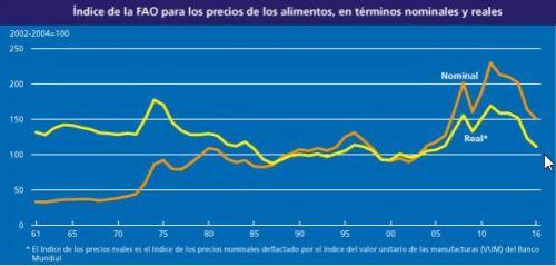 indice_precios_fao_05052016_3