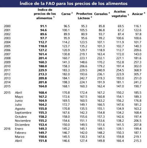 indice_precios_fao_05052016_4