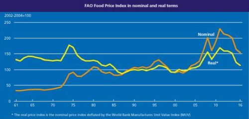 indice_precios_fao_07072016_3