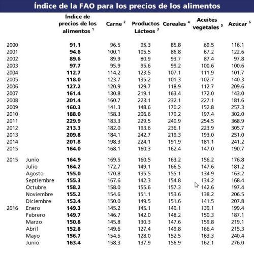 indice_precios_fao_07072016_4