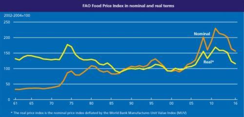 indice_precios_fao_08092016_3