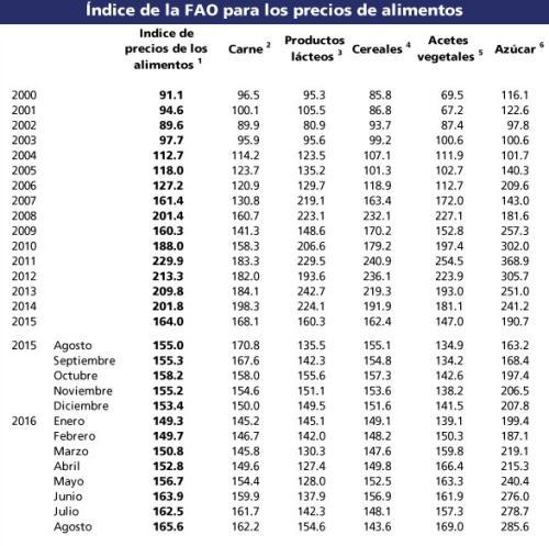 indice_precios_fao_08092016_4